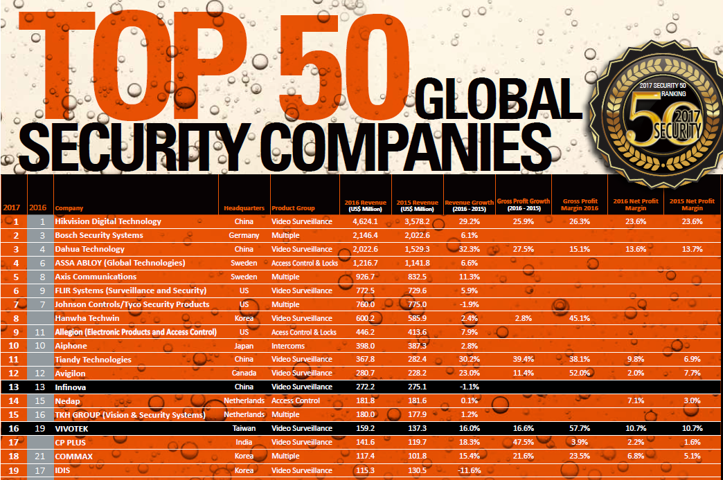 TVT Ranked 27 in A&S Security 50